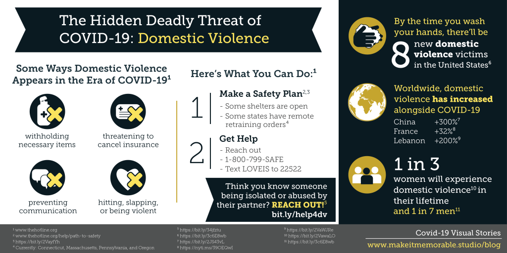 The hidden deadly threat of COVID-19: Domestic Violence infographic. Domestic violence during Coronavirus could be shown through withholding medical supplies including handsanitizer, threatening to cancel insurance, isolating you and preventing communication, and being violent. If this is the case make a safety plan and reach out to 1-800-799-SAFE.