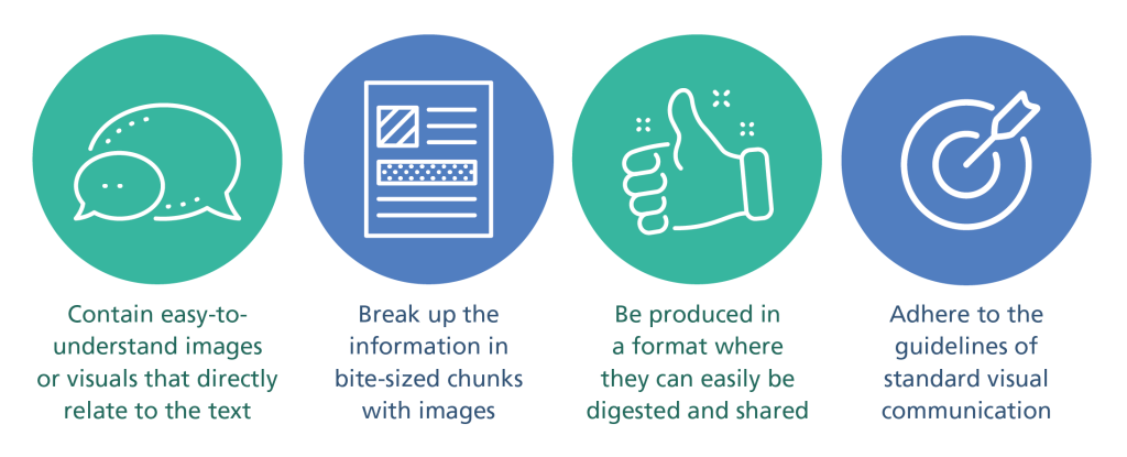 Four standards of infographics are using easy to understand images, breaking up the information in bite-sized chunks, produce content in a way that can be easily digested and shared, and adhere to the standards of visual communication.
