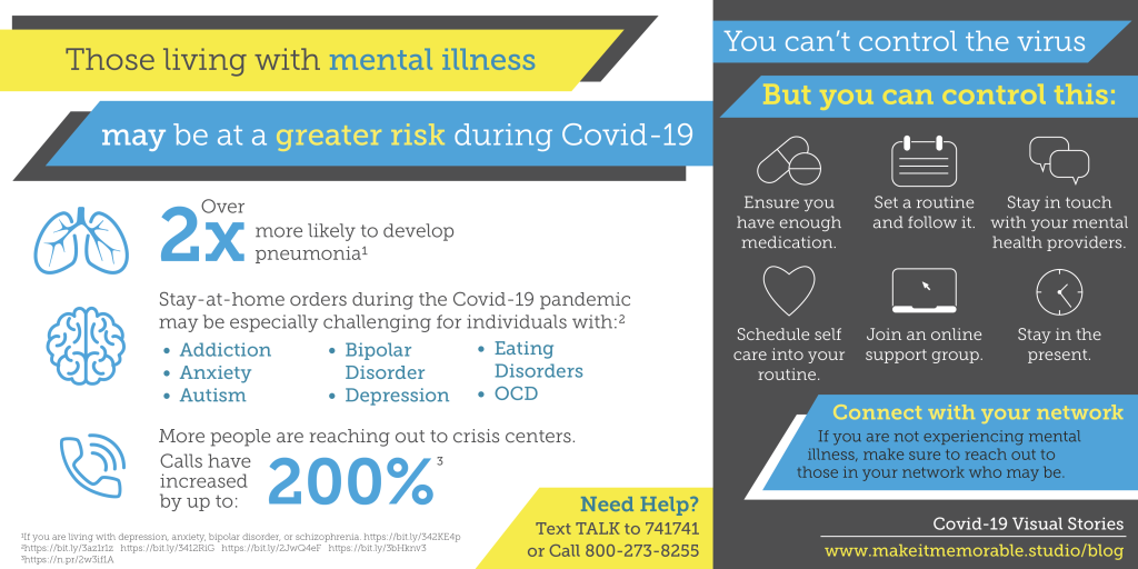 Infographic on how those with mental illness may be at greater risk of Covid-19. This is because individuals living with depression, anxiety, schizophrenia, and bipolar disorder are 2x more likely to develop pneumonia. The stay-at-home orders are particularly challenging for those with anxiety, depression, OCD, Autism, Addicition, Eating Disorders, and Bipolar Disorder. And since the begining of the pandemic crisis hotline calls have increased by 15-200%. You can stay healthy by ensuring you have enough medication, setting a routine and following it, staying in touch wiht your mental health providers through telehealth, schedule self care into your routine, join an online support group, stay in the present with mindfulness, and connect to your network. If you are not currently experiencing mental illness, make sure to reach out to those in your network who may be.